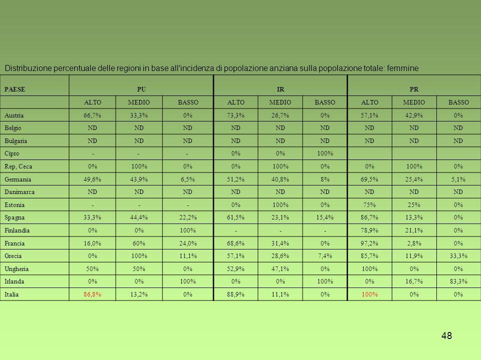 48 Distribuzione percentuale delle regioni in base all incidenza di popolazione anziana sulla popolazione totale: femmine PAESEPUIRPR ALTOMEDIOBASSOALTOMEDIOBASSOALTOMEDIOBASSO Austria66,7%33,3%0%73,3%26,7%0%57,1%42,9%0% BelgioND BulgariaND Cipro -- - 0% 100% Rep, Ceca0%100%0% 100%0% 100%0% Germania49,6%43,9%6,5%51,2%40,8%8%69,5%25,4%5,1% DanimarcaND Estonia---0%100%0%75%25%0% Spagna33,3%44,4%22,2%61,5%23,1%15,4%86,7%13,3%0% Finlandia0% 100%---78,9%21,1%0% Francia16,0%60%24,0%68,6%31,4%0%97,2%2,8%0% Grecia0%100%11,1%57,1%28,6%7,4%85,7%11,9%33,3% Ungheria50% 0%52,9%47,1%0%100%0% Irlanda0% 100%0% 100%0%16,7%83,3% Italia86,8%13,2%0%88,9%11,1%0%100%0%