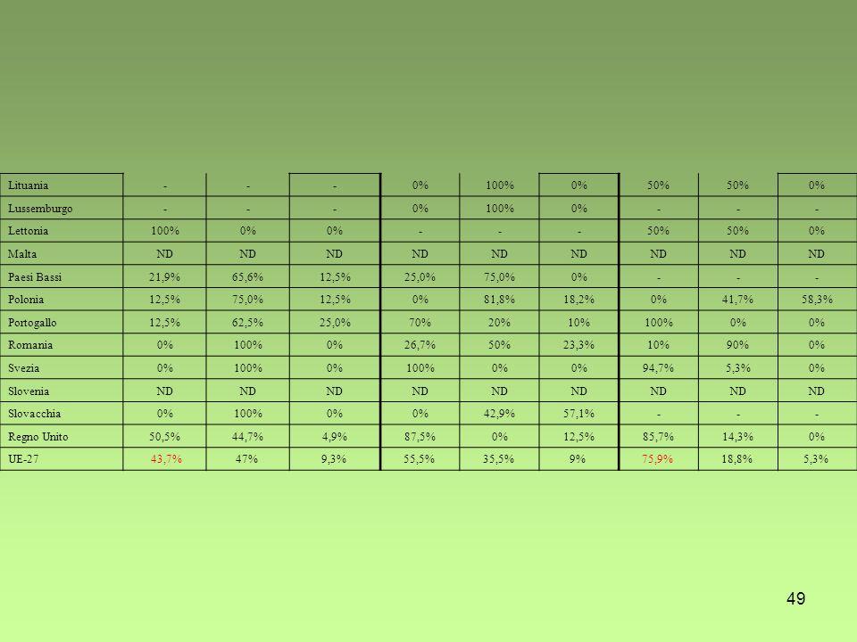 49 Lituania---0%100%0%50% 0% Lussemburgo---0%100%0%--- Lettonia100%0% ---50% 0% MaltaND Paesi Bassi21,9%65,6%12,5%25,0%75,0%0%--- Polonia12,5%75,0%12,5%0%81,8%18,2%0%41,7%58,3% Portogallo12,5%62,5%25,0%70%20%10%100%0% Romania0%100%0%26,7%50%23,3%10%90%0% Svezia0%100%0%100%0% 94,7%5,3%0% SloveniaND Slovacchia0%100%0% 42,9%57,1%--- Regno Unito50,5%44,7%4,9%87,5%0%12,5%85,7%14,3%0% UE-27 43,7%47% 9,3% 55,5% 35,5% 9% 75,9% 18,8% 5,3%