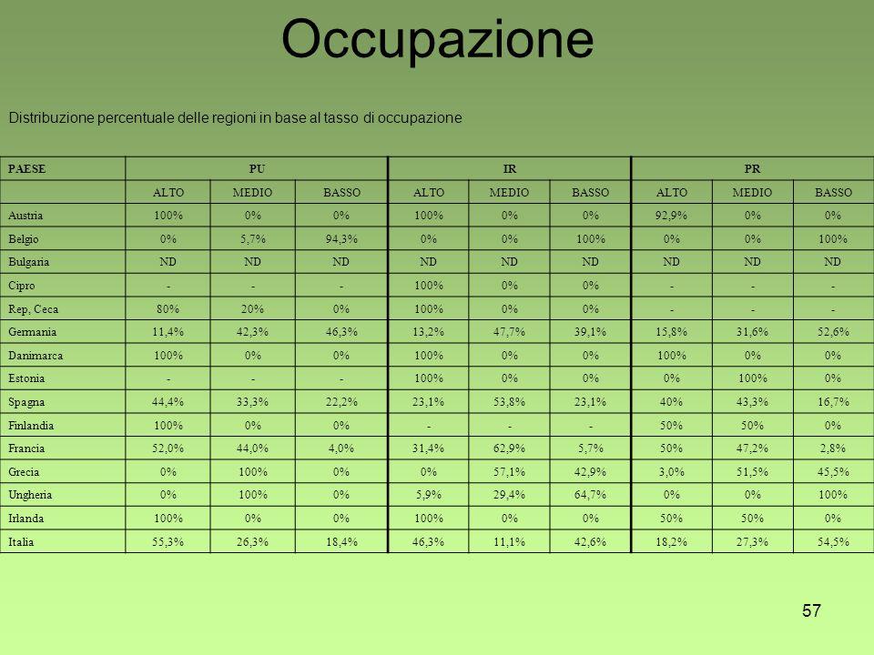 57 Occupazione Distribuzione percentuale delle regioni in base al tasso di occupazione PAESEPUIRPR ALTOMEDIOBASSOALTOMEDIOBASSOALTOMEDIOBASSO Austria100%0% 100%0% 92,9%0% Belgio0%5,7%94,3%0% 100%0% 100% BulgariaND Cipro---100%0% --- Rep, Ceca80%20%0%100%0% --- Germania11,4%42,3%46,3%13,2%47,7%39,1%15,8%31,6%52,6% Danimarca100%0% 100%0% 100%0% Estonia---100%0% 100%0% Spagna44,4%33,3%22,2%23,1%53,8%23,1%40%43,3%16,7% Finlandia100%0% ---50% 0% Francia52,0%44,0%4,0%31,4%62,9%5,7%50%47,2%2,8% Grecia0%100%0% 57,1%42,9%3,0%51,5%45,5% Ungheria0%100%0%5,9%29,4%64,7%0% 100% Irlanda100%0% 100%0% 50% 0% Italia55,3%26,3%18,4%46,3%11,1%42,6%18,2%27,3%54,5%