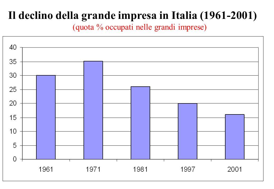 Il declino della grande impresa in Italia (1961-2001) (quota % occupati nelle grandi imprese)