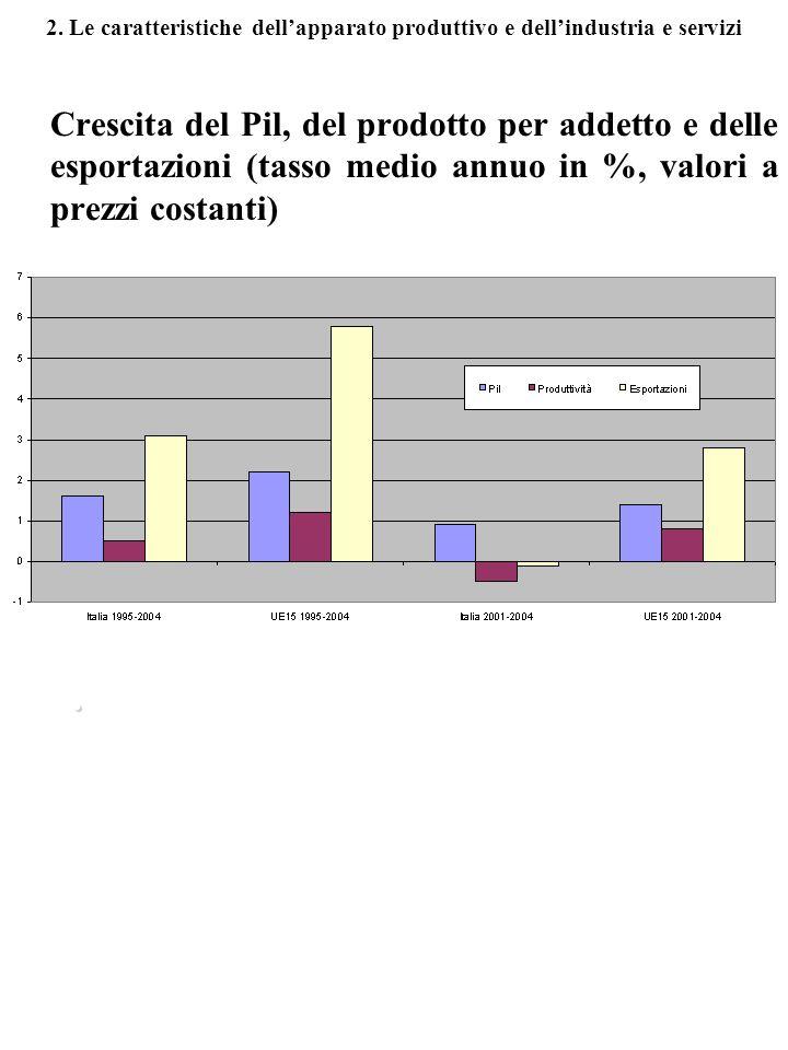 2. Le caratteristiche dellapparato produttivo e dellindustria e servizi Crescita del Pil, del prodotto per addetto e delle esportazioni (tasso medio a