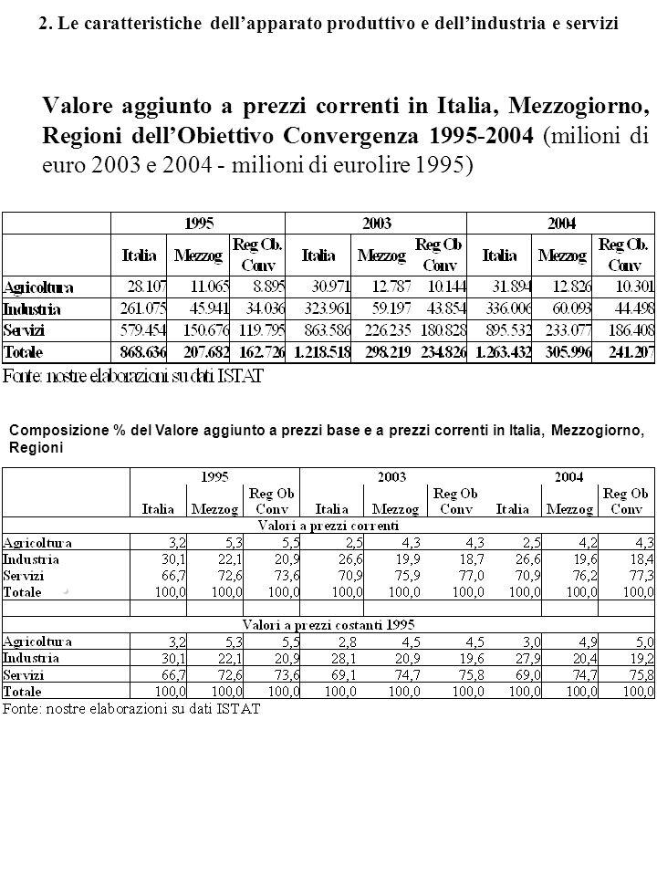 2. Le caratteristiche dellapparato produttivo e dellindustria e servizi Valore aggiunto a prezzi correnti in Italia, Mezzogiorno, Regioni dellObiettiv