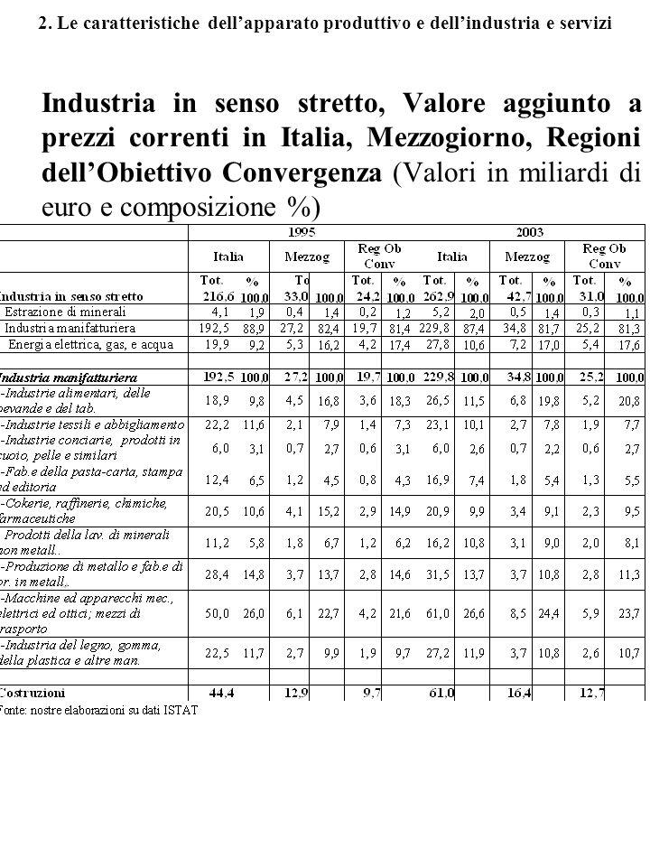 2. Le caratteristiche dellapparato produttivo e dellindustria e servizi Industria in senso stretto, Valore aggiunto a prezzi correnti in Italia, Mezzo