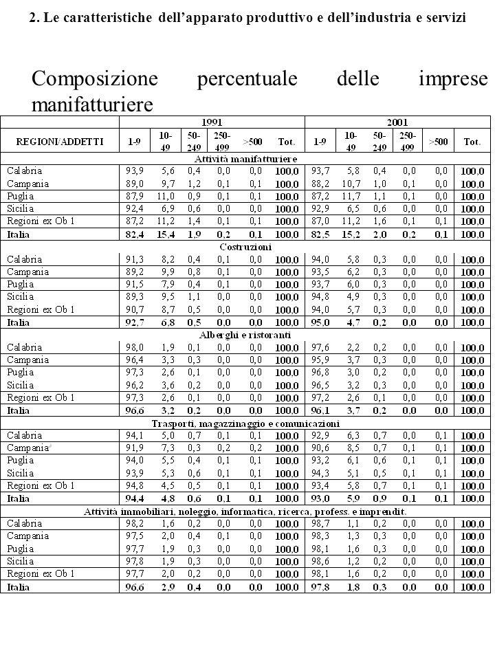 2. Le caratteristiche dellapparato produttivo e dellindustria e servizi Composizione percentuale delle imprese manifatturiere.