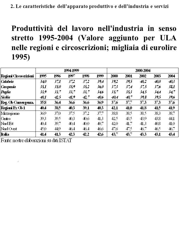 2. Le caratteristiche dellapparato produttivo e dellindustria e servizi Produttività del lavoro nell'industria in senso stretto 1995-2004 (Valore aggi