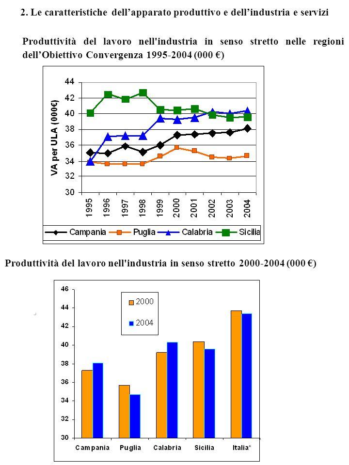 2. Le caratteristiche dellapparato produttivo e dellindustria e servizi Produttività del lavoro nell'industria in senso stretto nelle regioni dellObie