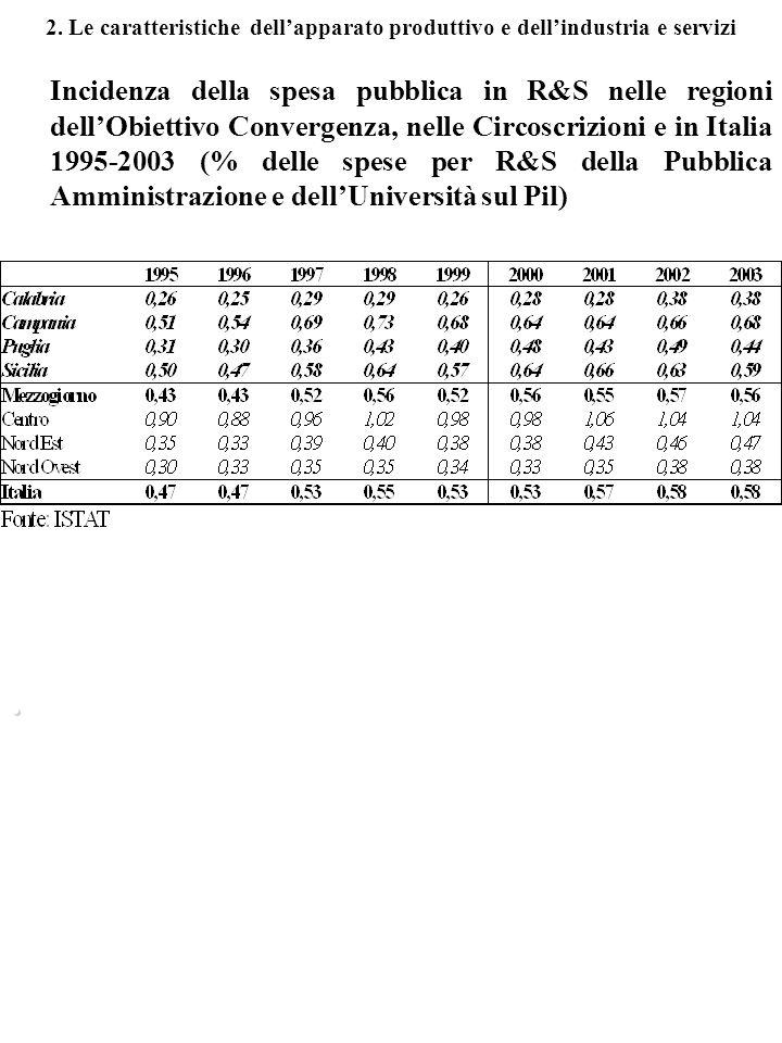 2. Le caratteristiche dellapparato produttivo e dellindustria e servizi Incidenza della spesa pubblica in R&S nelle regioni dellObiettivo Convergenza,