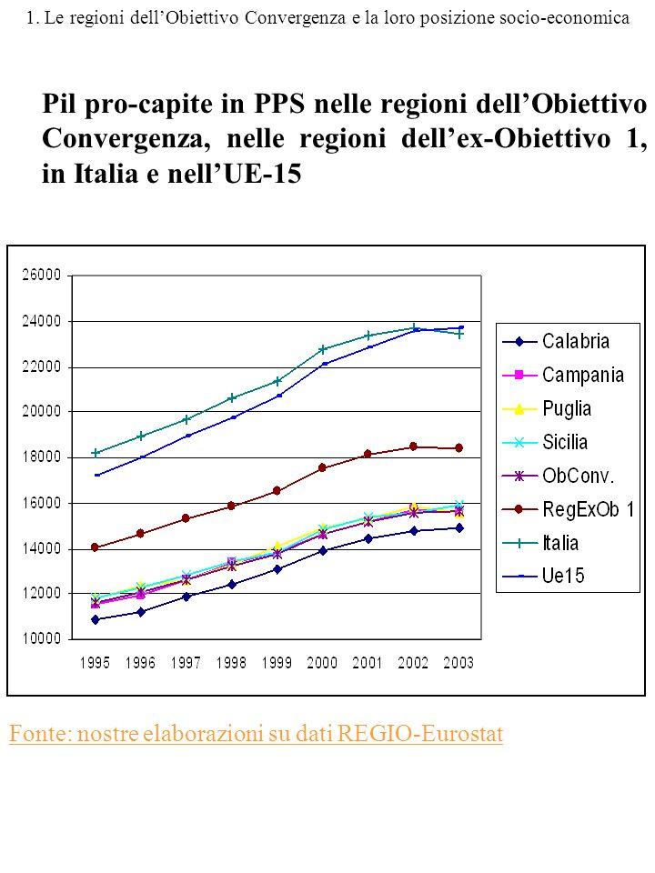 1. Le regioni dellObiettivo Convergenza e la loro posizione socio-economica Pil pro-capite in PPS nelle regioni dellObiettivo Convergenza, nelle regio