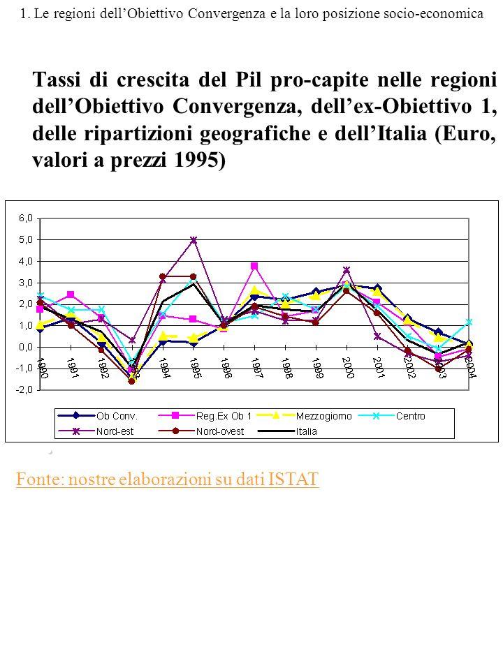 1. Le regioni dellObiettivo Convergenza e la loro posizione socio-economica Tassi di crescita del Pil pro-capite nelle regioni dellObiettivo Convergen