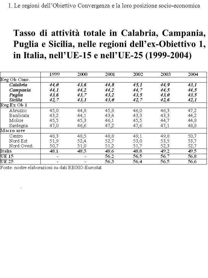 1. Le regioni dellObiettivo Convergenza e la loro posizione socio-economica Tasso di attività totale in Calabria, Campania, Puglia e Sicilia, nelle re