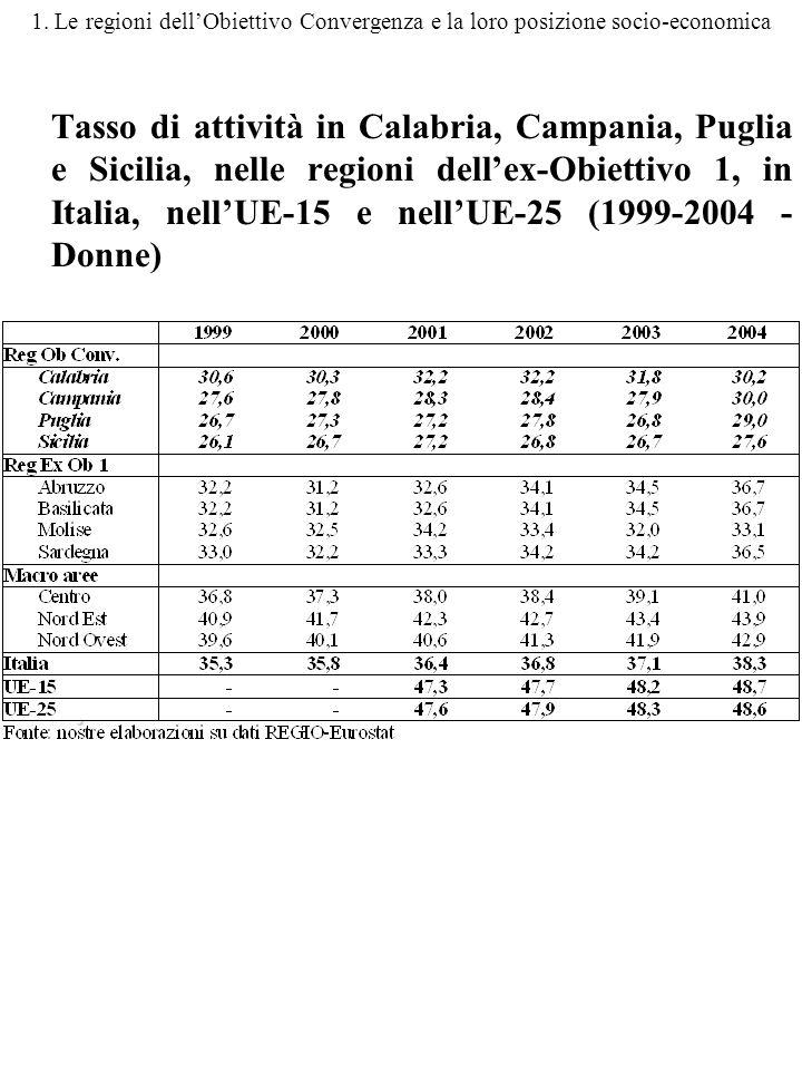 1. Le regioni dellObiettivo Convergenza e la loro posizione socio-economica Tasso di attività in Calabria, Campania, Puglia e Sicilia, nelle regioni d