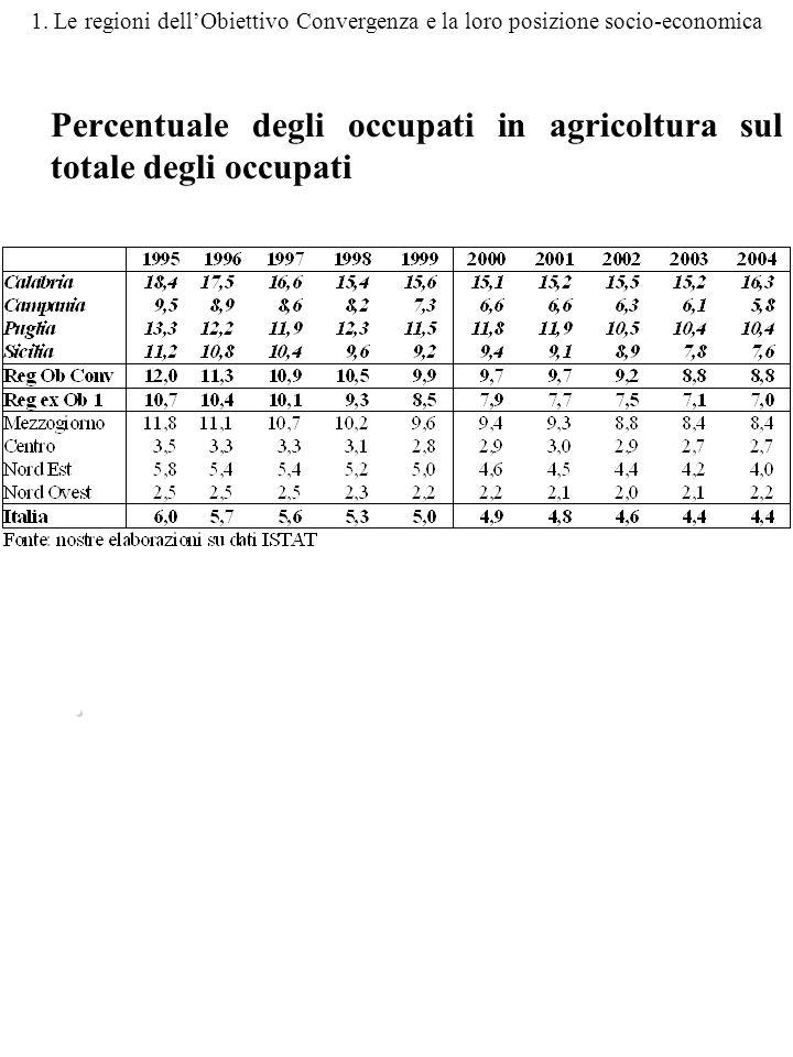 1. Le regioni dellObiettivo Convergenza e la loro posizione socio-economica Percentuale degli occupati in agricoltura sul totale degli occupati.