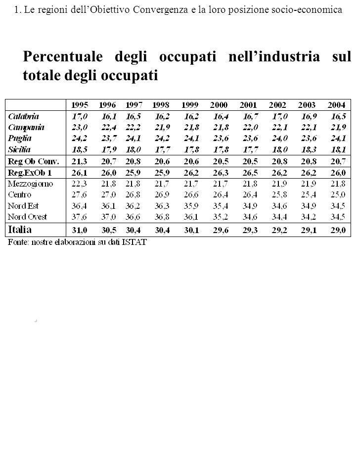 1. Le regioni dellObiettivo Convergenza e la loro posizione socio-economica Percentuale degli occupati nellindustria sul totale degli occupati.