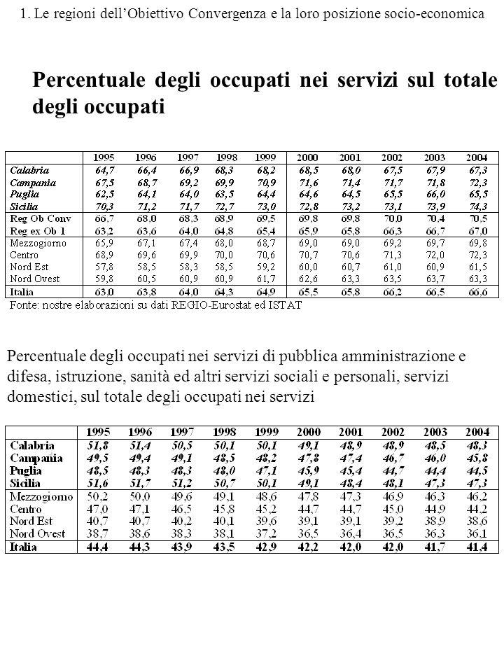 1. Le regioni dellObiettivo Convergenza e la loro posizione socio-economica Percentuale degli occupati nei servizi sul totale degli occupati. Percentu