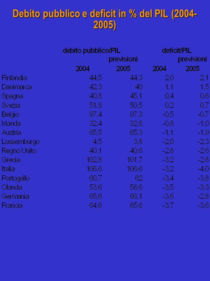 Debito pubblico e deficit in % del PIL (2004- 2005)