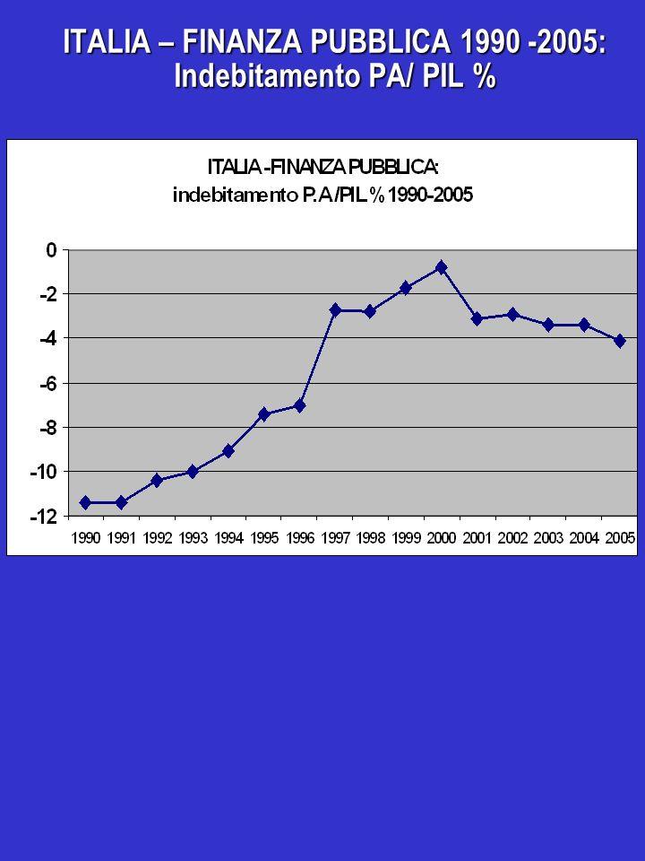 ITALIA – FINANZA PUBBLICA 1990 -2005: Indebitamento PA/ PIL %