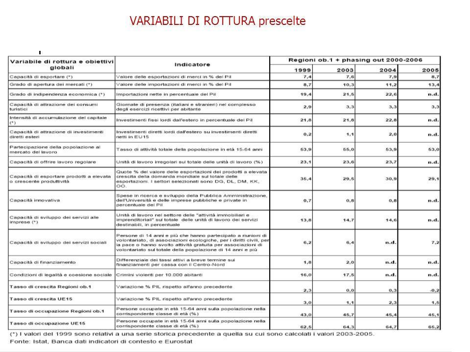 I Fondi Strutturali e il Quadro Strategico Nazionale nella programmazione 2007-2013: il caso della Sicilia di Cristina Brasili VARIABILI DI ROTTURA prescelte