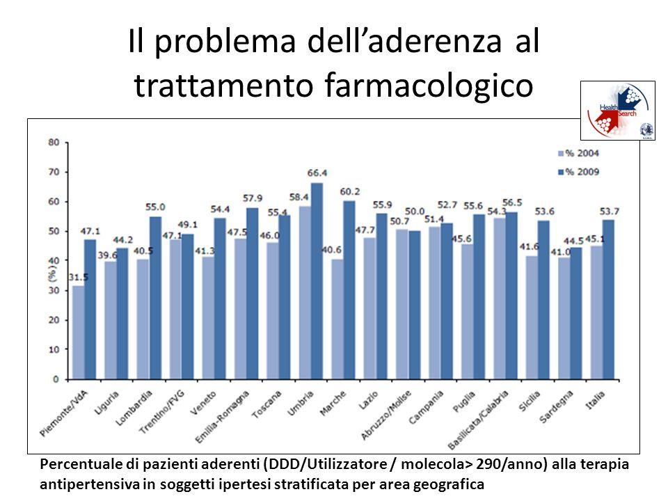 Il problema delladerenza al trattamento farmacologico Percentuale di pazienti aderenti (DDD/Utilizzatore / molecola> 290/anno) alla terapia antiperten