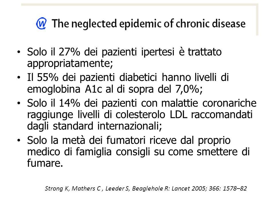 Solo il 27% dei pazienti ipertesi è trattato appropriatamente; Il 55% dei pazienti diabetici hanno livelli di emoglobina A1c al di sopra del 7,0%; Sol