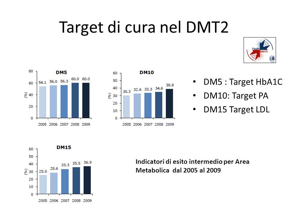 Target di cura nel DMT2 DM5 : Target HbA1C DM10: Target PA DM15 Target LDL Indicatori di esito intermedio per Area Metabolica dal 2005 al 2009