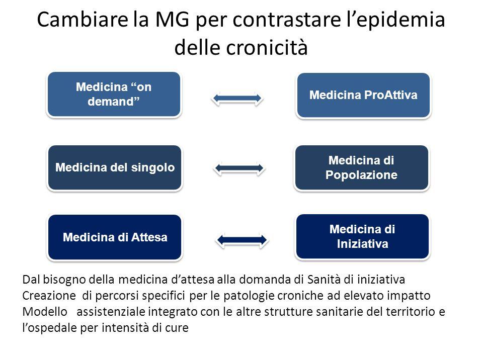Cambiare la MG per contrastare lepidemia delle cronicità Medicina on demand Medicina del singolo Medicina di Attesa Medicina di Iniziativa Medicina di