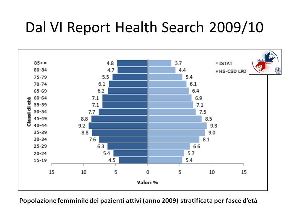 Dal VI Report Health Search 2009/10 Popolazione femminile dei pazienti attivi (anno 2009) stratificata per fasce detà