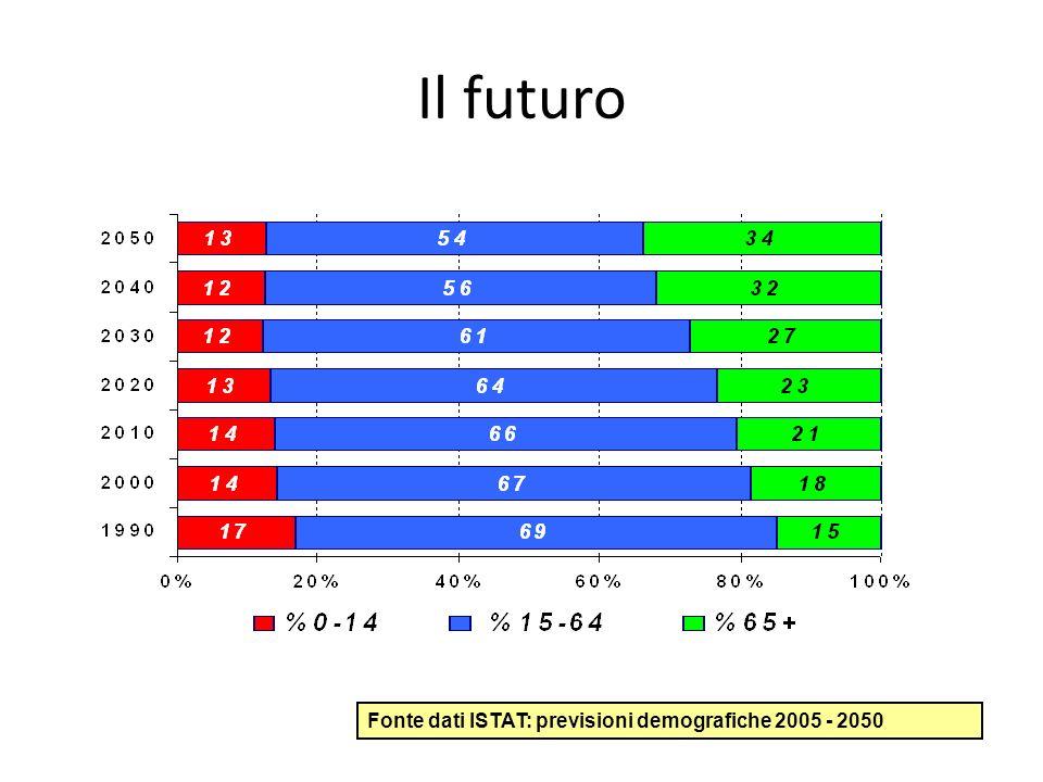 Il futuro Fonte dati ISTAT: previsioni demografiche 2005 - 2050