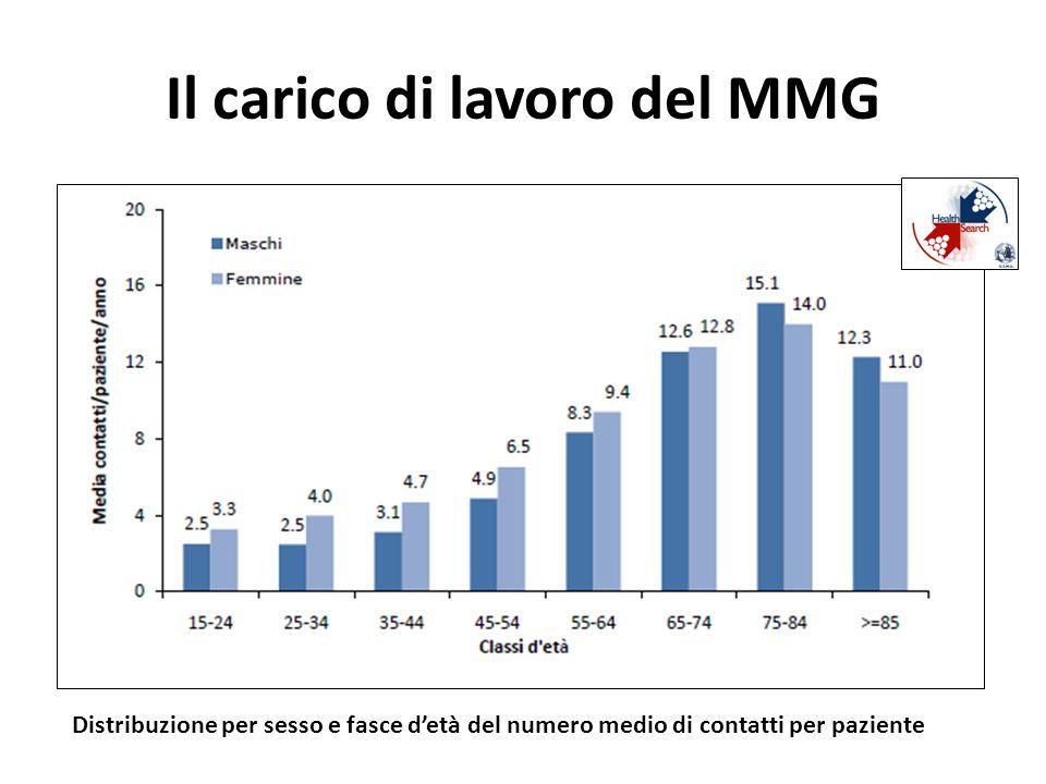 Il carico di lavoro del MMG Distribuzione per sesso e fasce detà del numero medio di contatti per paziente