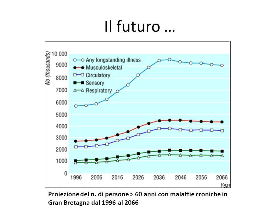 Il futuro … Proiezione del n. di persone > 60 anni con malattie croniche in Gran Bretagna dal 1996 al 2066