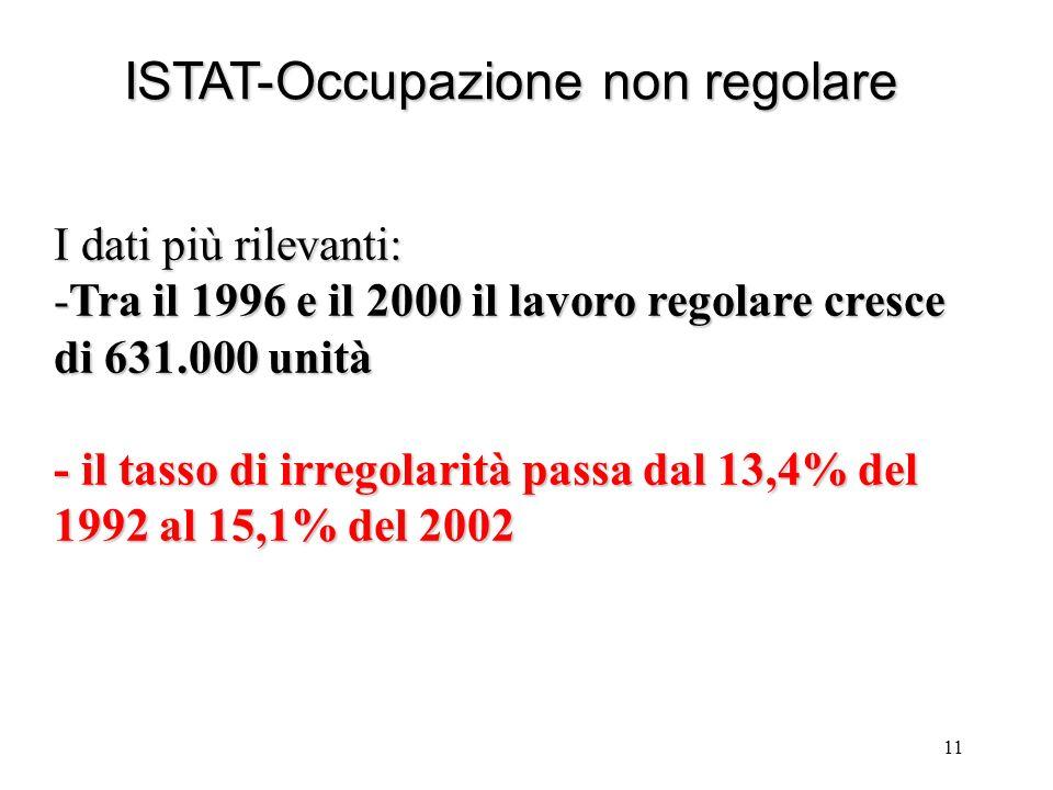 11 ISTAT-Occupazione non regolare I dati più rilevanti: -Tra il 1996 e il 2000 il lavoro regolare cresce di 631.000 unità - il tasso di irregolarità passa dal 13,4% del 1992 al 15,1% del 2002