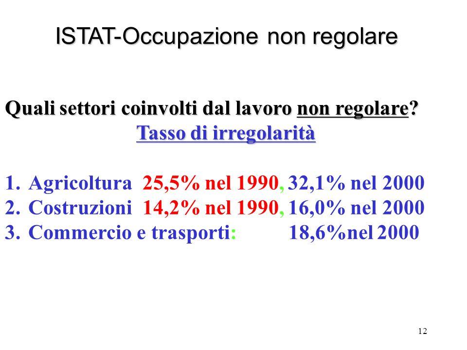 12 ISTAT-Occupazione non regolare Quali settori coinvolti dal lavoro non regolare? Tasso di irregolarità 1.Agricoltura 25,5% nel 1990, 32,1% nel 2000