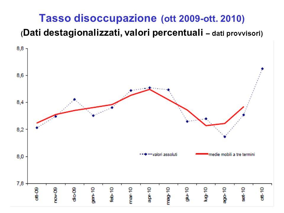Tasso disoccupazione (ott 2009-ott. 2010) ( Dati destagionalizzati, valori percentuali – dati provvisori)