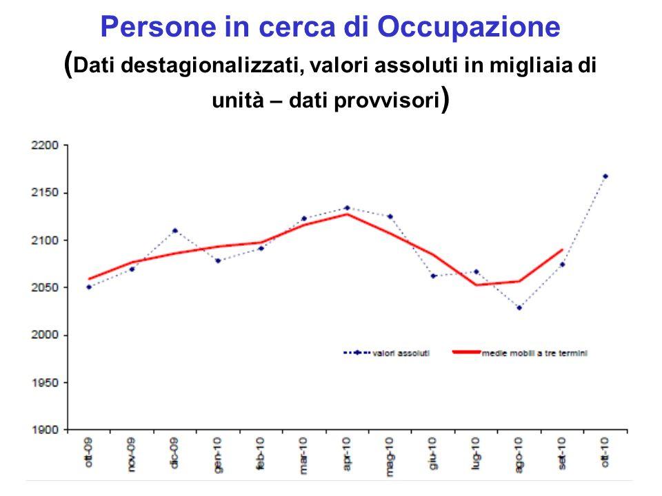 Persone in cerca di Occupazione ( Dati destagionalizzati, valori assoluti in migliaia di unità – dati provvisori )