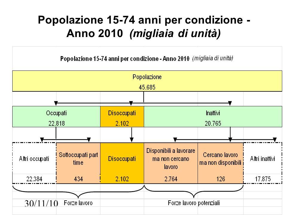 Popolazione 15-74 anni per condizione - Anno 2010 (migliaia di unità) 30/11/10