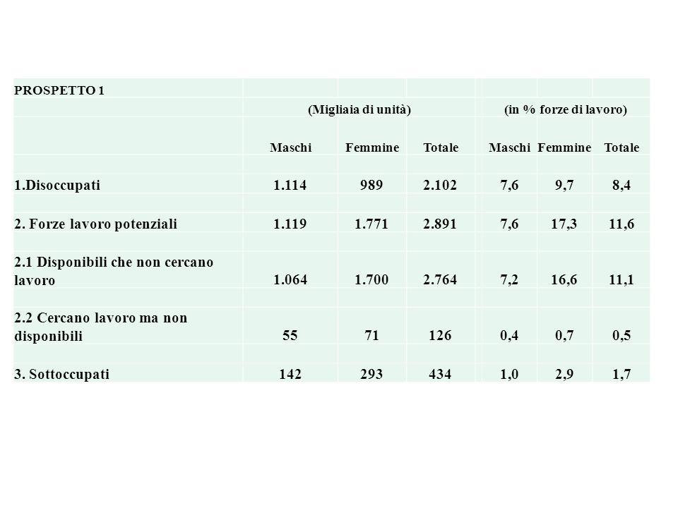 PROSPETTO 1 (Migliaia di unità)(in % forze di lavoro) MaschiFemmineTotale MaschiFemmineTotale 1.Disoccupati1.1149892.1027,69,78,4 2.