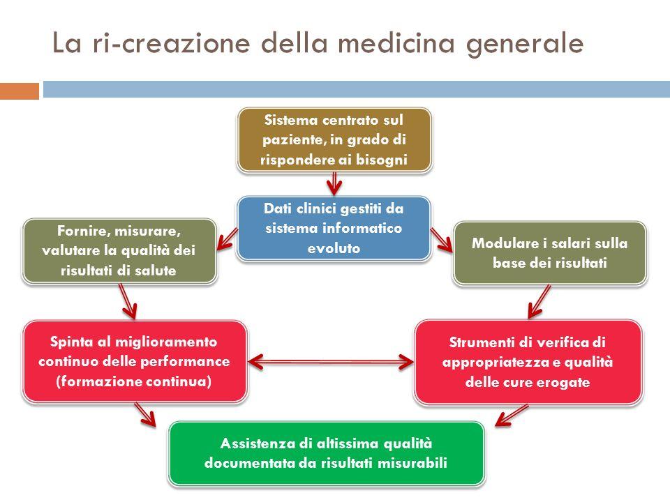 La ri-creazione della medicina generale Sistema centrato sul paziente, in grado di rispondere ai bisogni Dati clinici gestiti da sistema informatico e