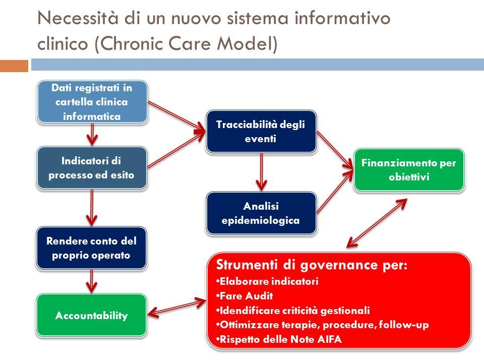 Necessità di un nuovo sistema informativo clinico (Chronic Care Model) Dati registrati in cartella clinica informatica Indicatori di processo ed esito