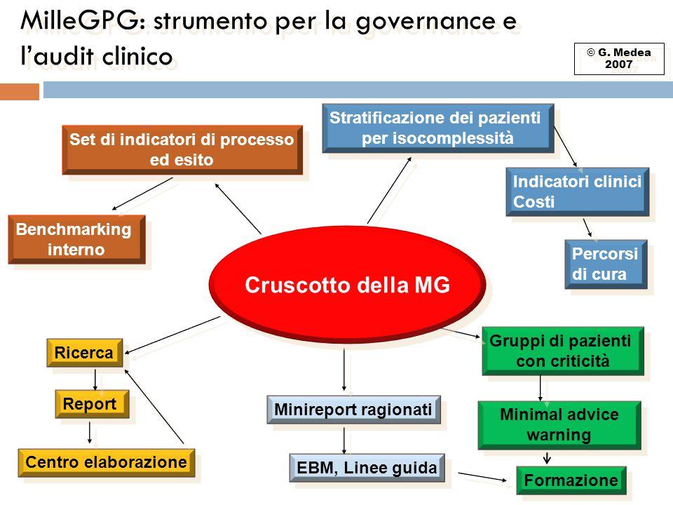 MilleGPG: strumento per la governance e laudit clinico Set di indicatori di processo ed esito Set di indicatori di processo ed esito Stratificazione d