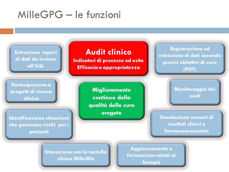 MilleGPG – le funzioni Audit clinico Indicatori di processo ed esito Efficacia e appropriatezza Estrazione report di dati da inviare allASL Registrazi