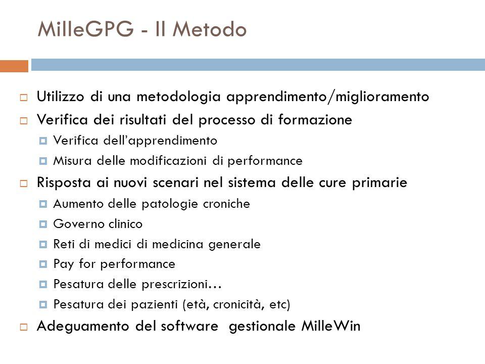 MilleGPG - Il Metodo Utilizzo di una metodologia apprendimento/miglioramento Verifica dei risultati del processo di formazione Verifica dellapprendime