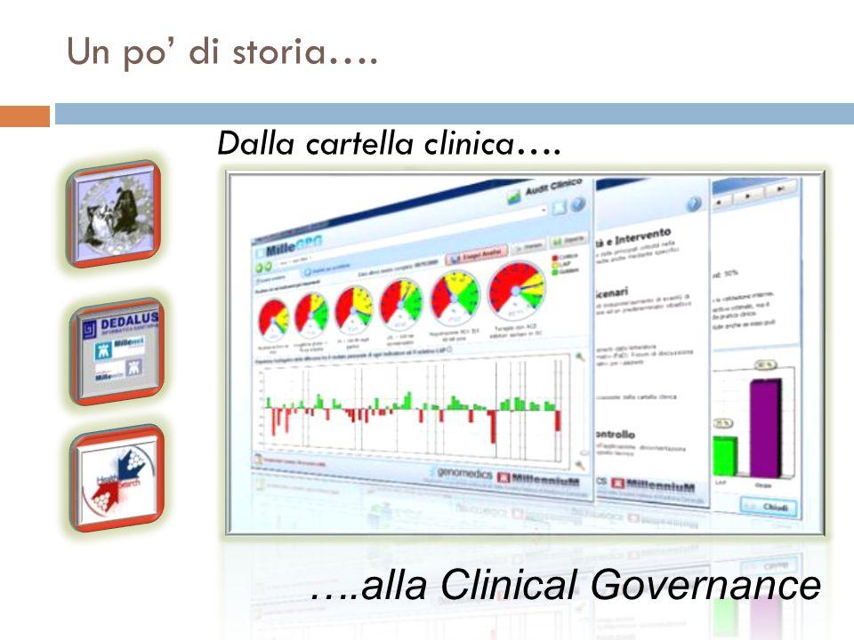 Un po di storia…. Dalla cartella clinica…. ….alla Clinical Governance