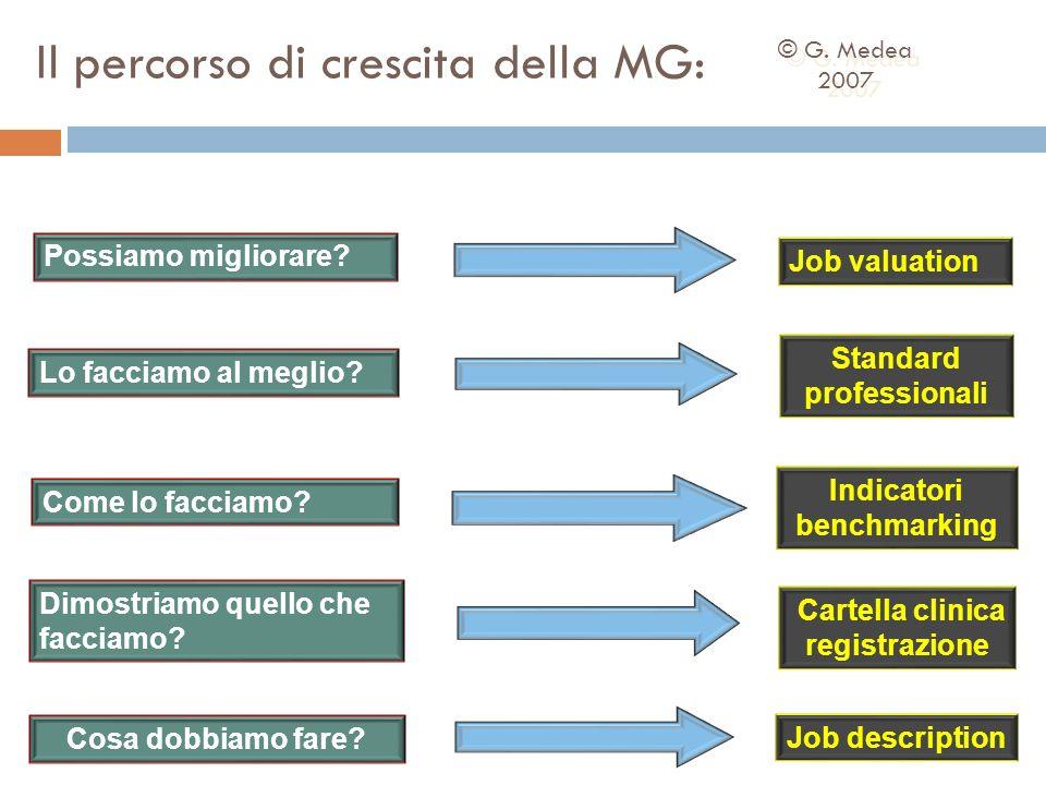 Job description Cosa dobbiamo fare? Come lo facciamo? Lo facciamo al meglio? Possiamo migliorare? Job valuation Indicatori benchmarking Standard profe