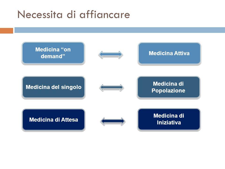 Necessita di affiancare Medicina on demand Medicina del singolo Medicina di Attesa Medicina di Iniziativa Medicina di Popolazione Medicina Attiva