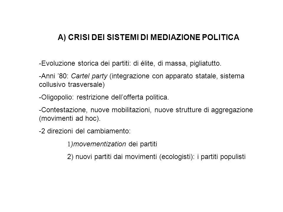 A) CRISI DEI SISTEMI DI MEDIAZIONE POLITICA - Evoluzione storica dei partiti: di élite, di massa, pigliatutto. - Anni 80: Cartel party (integrazione c