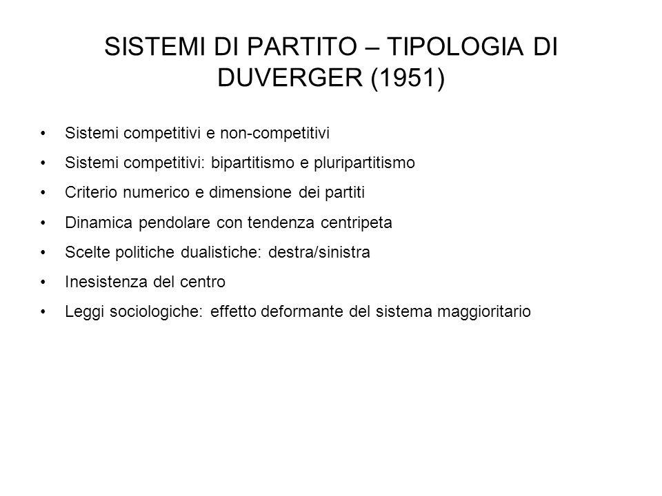SISTEMI DI PARTITO – TIPOLOGIA DI DUVERGER (1951) Sistemi competitivi e non-competitivi Sistemi competitivi: bipartitismo e pluripartitismo Criterio n
