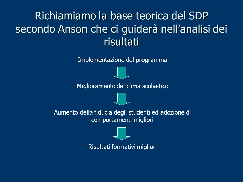 Richiamiamo la base teorica del SDP secondo Anson che ci guiderà nellanalisi dei risultati Implementazione del programma Miglioramento del clima scolastico Aumento della fiducia degli studenti ed adozione di comportamenti migliori Risultati formativi migliori