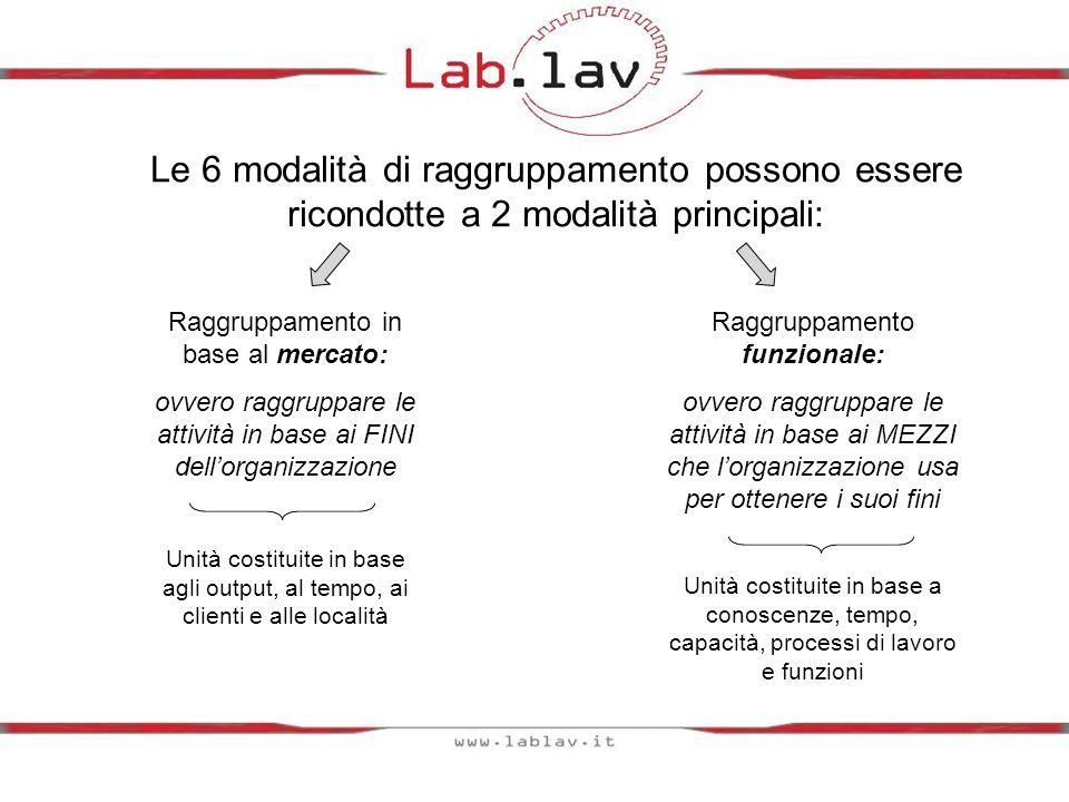 Le 6 modalità di raggruppamento possono essere ricondotte a 2 modalità principali: Raggruppamento in base al mercato: ovvero raggruppare le attività i
