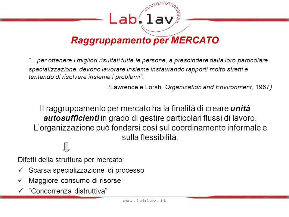 Raggruppamento per MERCATO …per ottenere i migliori risultati tutte le persone, a prescindere dalla loro particolare specializzazione, devono lavorare