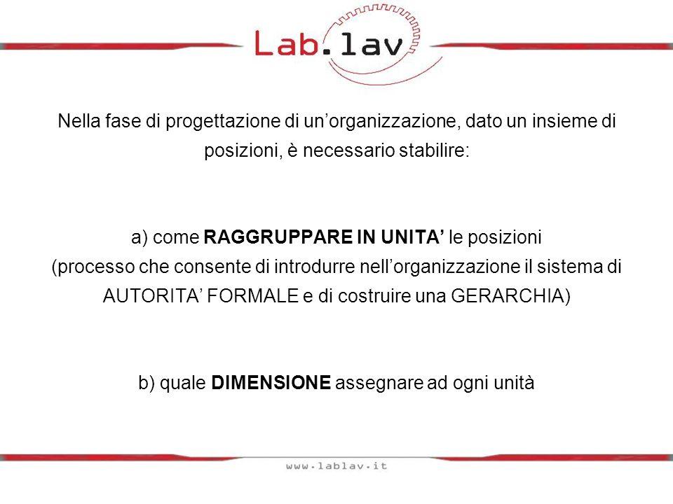 Nella fase di progettazione di unorganizzazione, dato un insieme di posizioni, è necessario stabilire: a) come RAGGRUPPARE IN UNITA le posizioni (proc