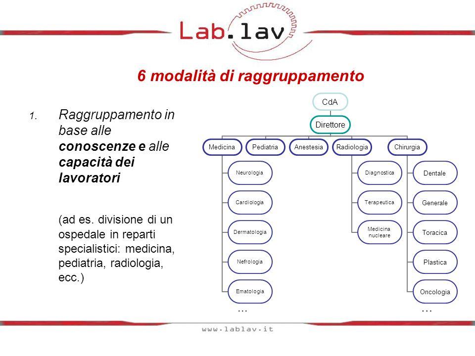 6 modalità di raggruppamento 1. Raggruppamento in base alle conoscenze e alle capacità dei lavoratori (ad es. divisione di un ospedale in reparti spec